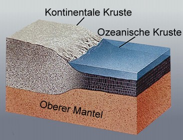 File:Layers of Earths Crust - Erdkruste.jpg