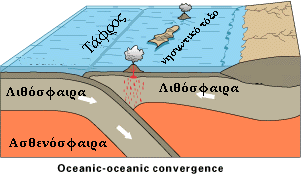 File:Oceanic-oceanic convergence in Greek.png